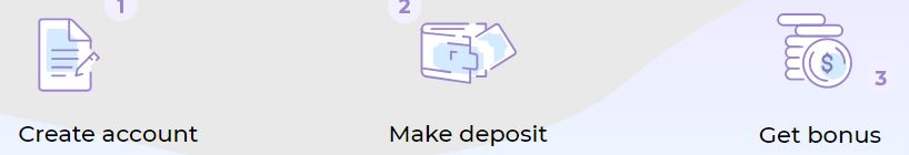 "Icons of steps to get a bonus starting with ""Create account"", ""Make deposit"" and ""Get Bonus"""